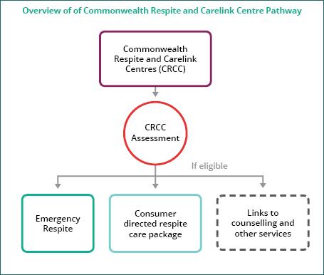 CRCC Pathway