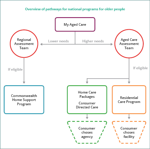 pathways-for-older-people